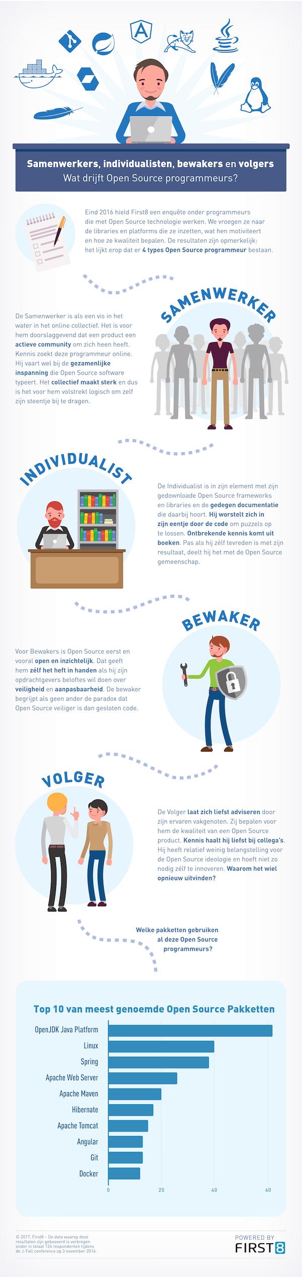 Wat drijft open source programmeurs? http//appworks.nl