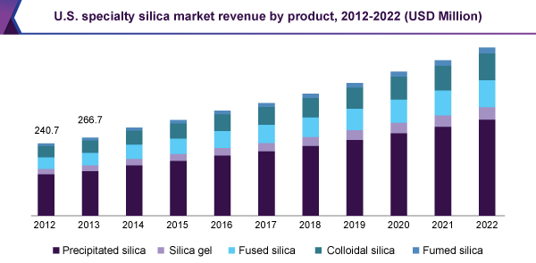 Specialty Silica Market Is Projected To Witness Significant Growth