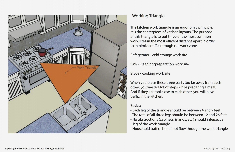 Kitchen Work Triangles In 2020 Kitchen Designs Layout Kitchen Work Triangle Kitchen Cabinet Layout