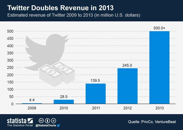 Estimated Revenue of Twitter