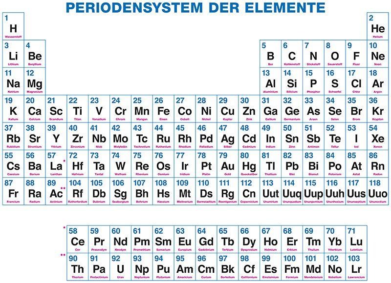 Zahlen lernen und hören - Deutsch lernen - Learn German ...