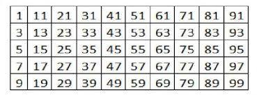 Resultado de imagen para numeros naturales pares y nones