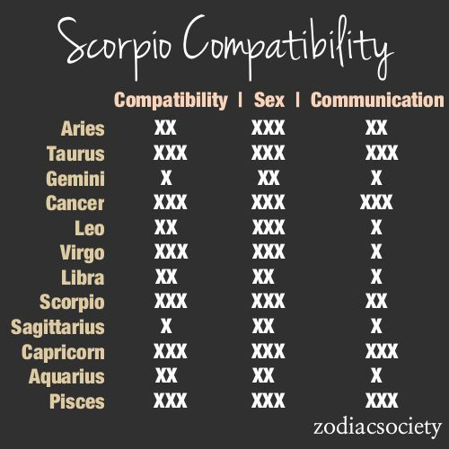 Best match for a scorpio man