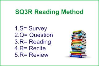 SQ3R Method in Urdu Best Reading Studying Techniques