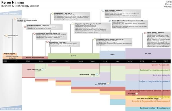 Visual Resume By Keren Nimmo Via Behance Visual Resume Infographic Resume Graphic Resume