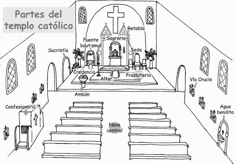 La Catequesis: Recursos Catequesis Partes de la Iglesia o Templo ...
