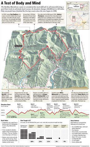Barkley Marathons Course Map Barkley Marathon Ultra Marathon Marathon Running
