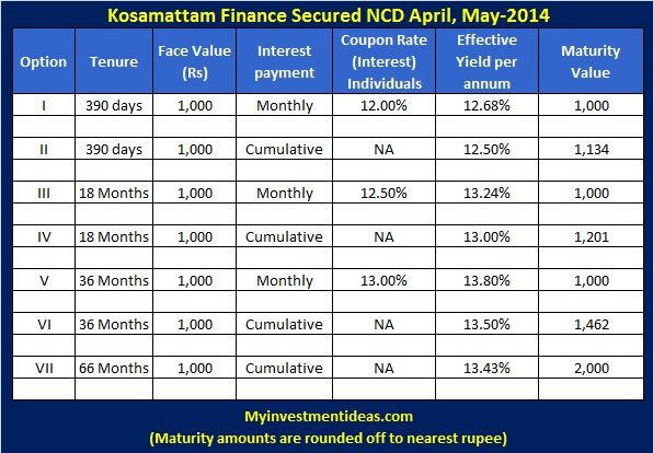 13 43 Kosamattam Finance Secured Ncd Apr May 2014 With Images
