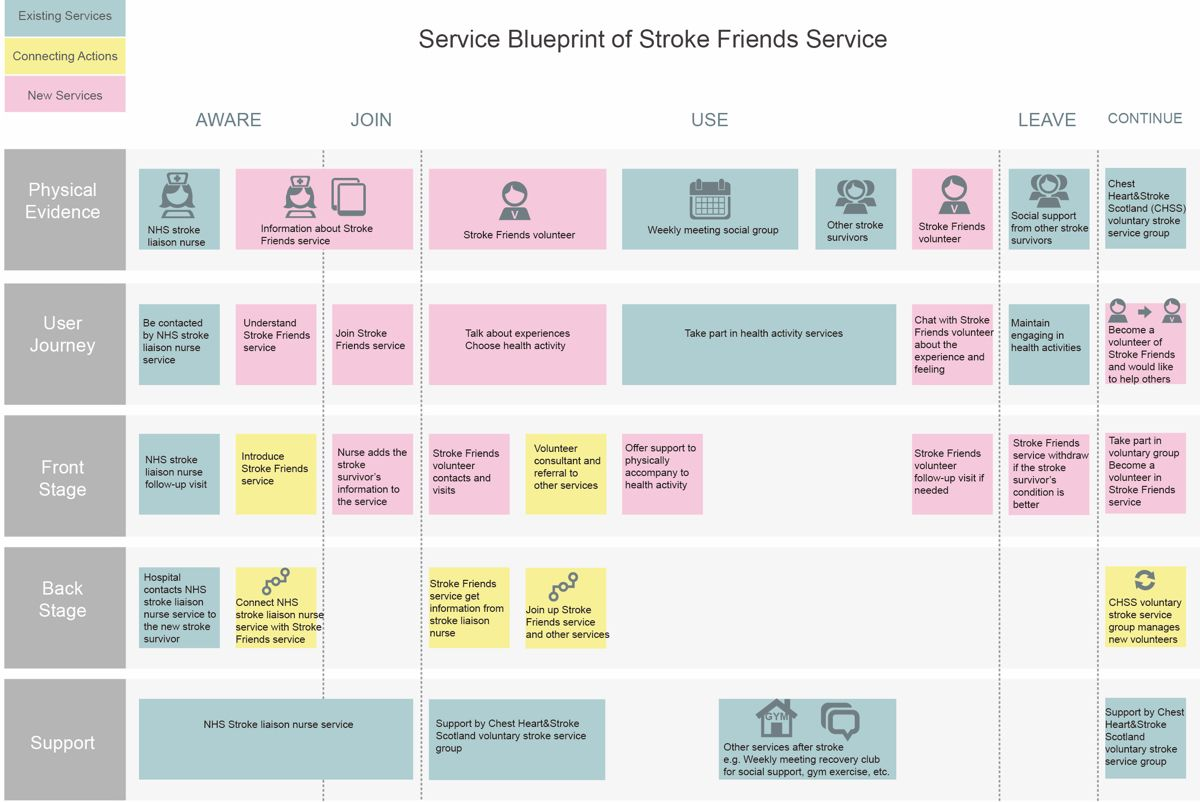 Cloud customer experience improve service delivery example mapping service blueprint wenyi li master s project best free home design idea inspiration malvernweather Choice Image