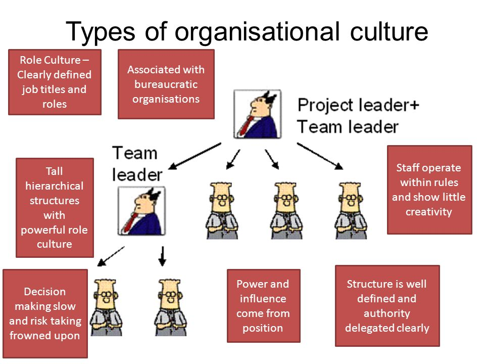 Organisational And Corporate Culture Corporate Culture Culture Organizational Goals