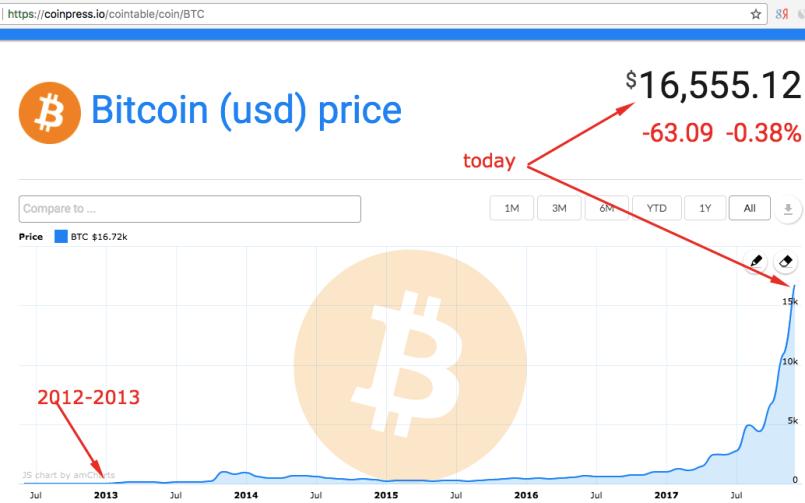 Cryptocurrency exchange ukash