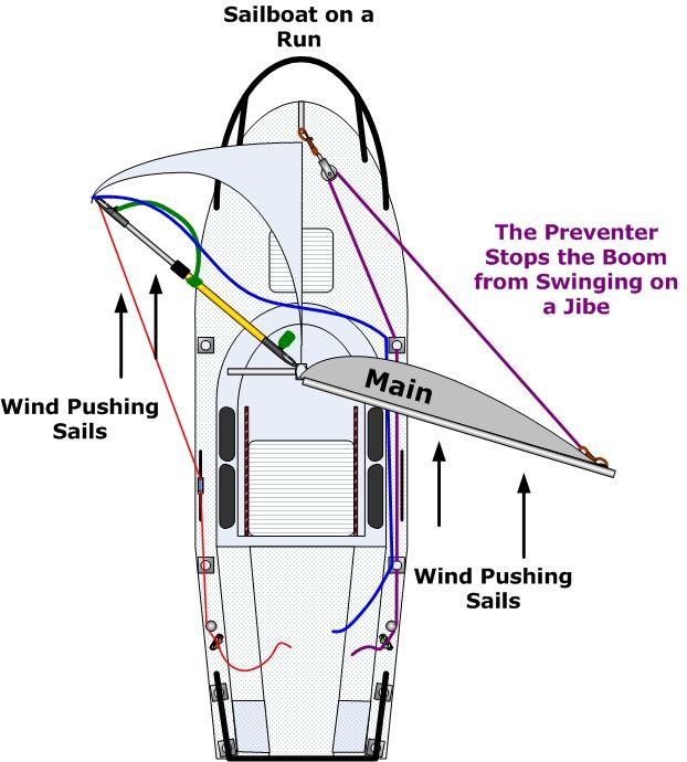 Upgrades, Repairs, C22, C-22, Catalina 22, Sailboat, Modifications,  Projects, Catalina, Rigging, Maintenance, Maintainin… | Sailing yacht,  Sailboat, Sailing lessonsPinterest