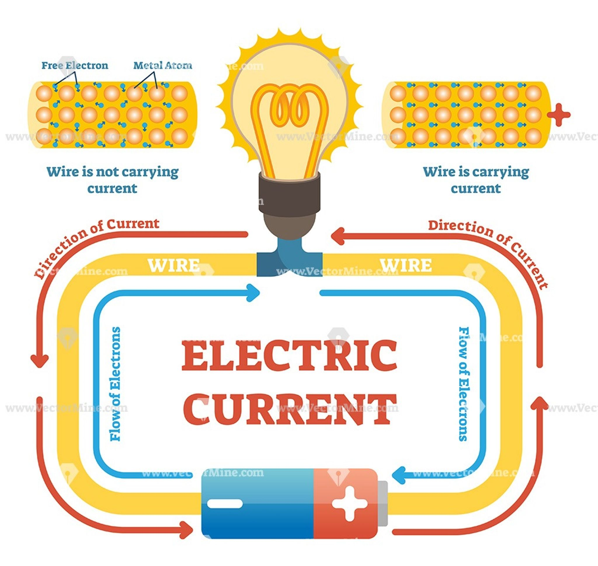 Electric Current Concept Example Vector Illustration Diagram Electrical Engineering Projects Electricity Physics Electrical Circuit Diagram