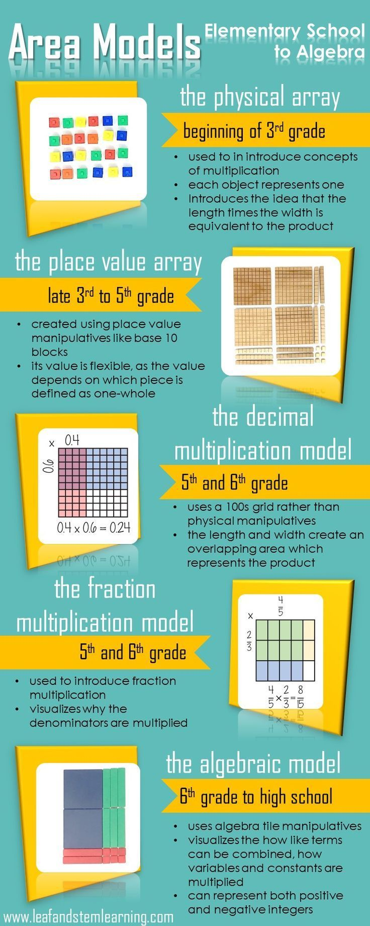 The Evolution of the Area Model: Elementary through Algebra | Grades ...