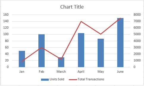 Get  Charts In One On Microsoft Excel  Tools Of The Trade
