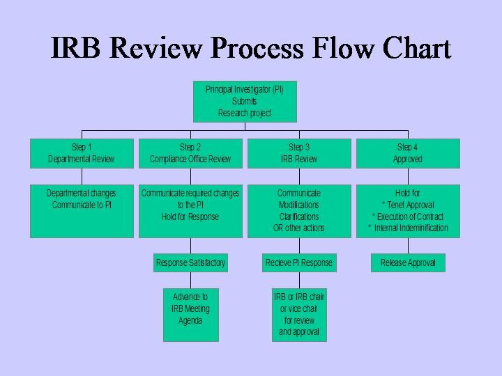 Irb Review Process Flow Chart Quotes Slides Pinterest