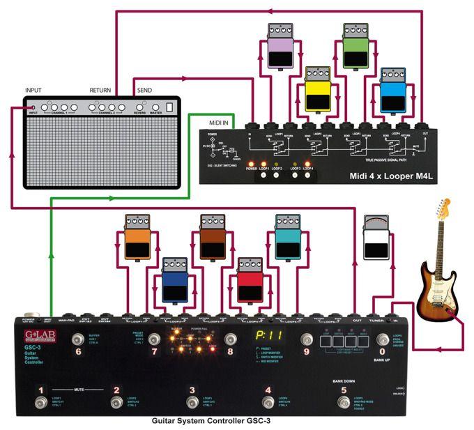 true bypass looper wiring diagram 98 mustang alternator guitar effects loop -