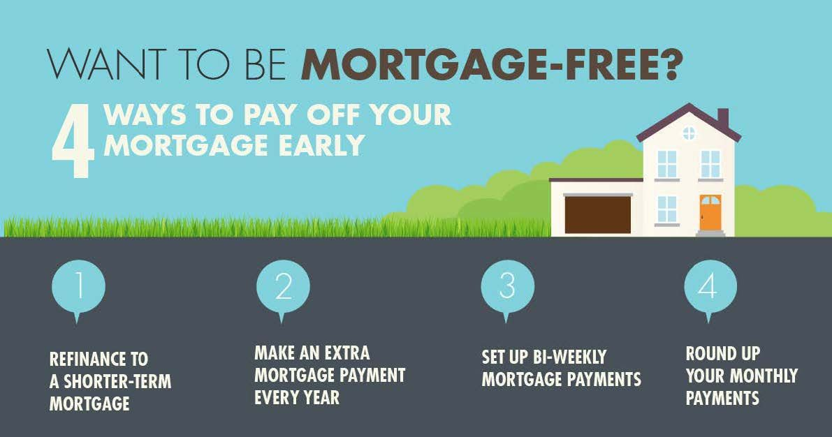 Do These And You Could Be Mortgage Free Mortgage Free Refinance Mortgage Reverse Mortgage