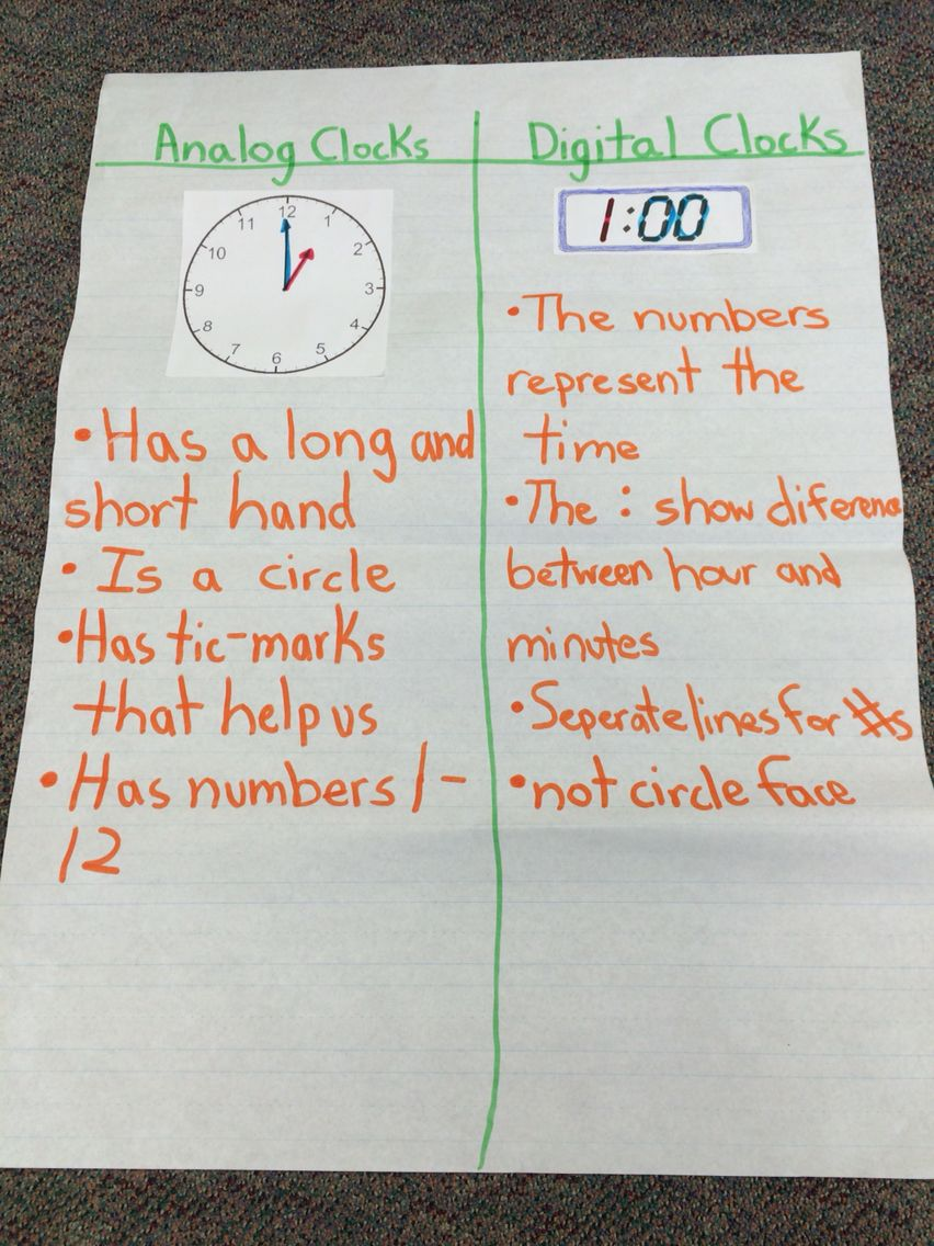 Digital vs Analog Clocks for 1st grade (With images ...