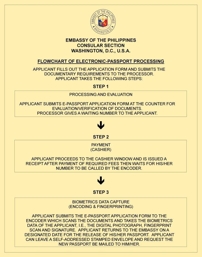 Embassy Of The Philippines  Consular  Other Services  Thinking