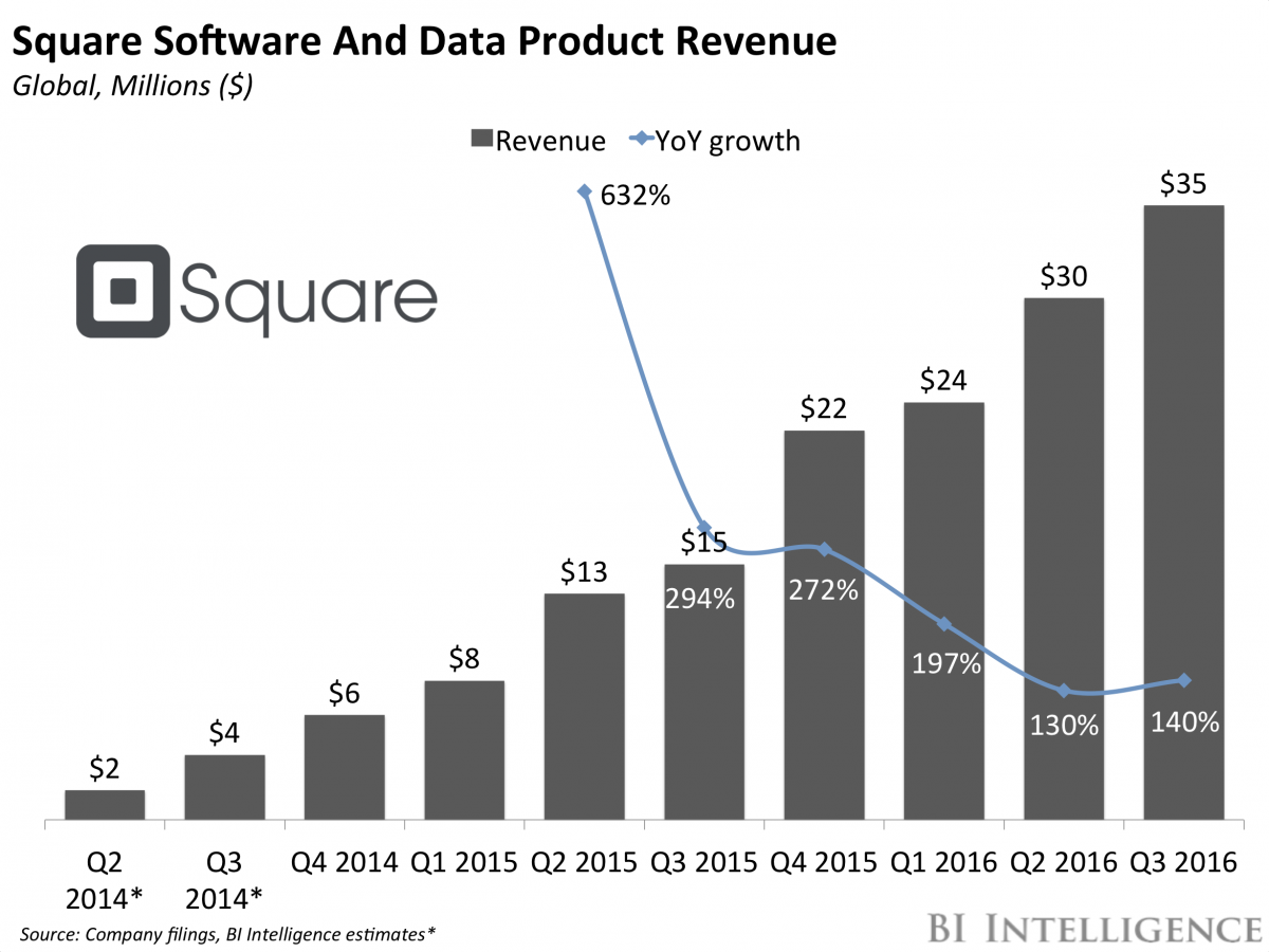 SquareSoftwareData Money transfer, Business insider, Square