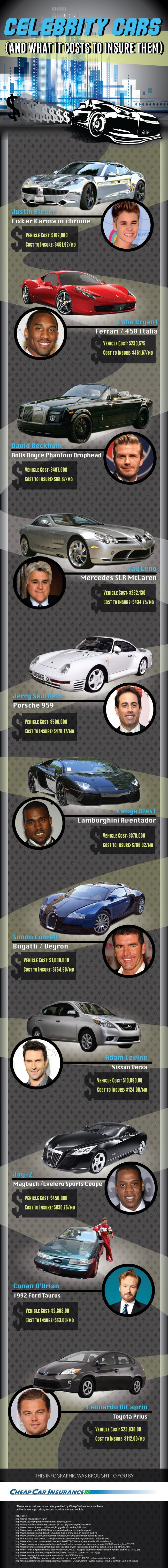 Celebs cars and how much they pay to insure them. #Infographic