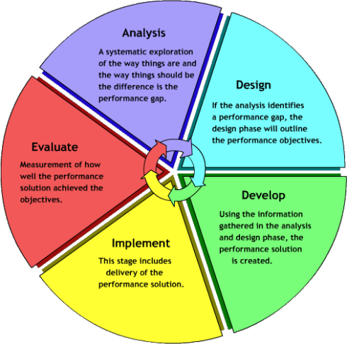 Addie Model Of Instructional Design Anayze Design Develop Implement Evaluate Instructional Design Instructional Systems Design Learning Design