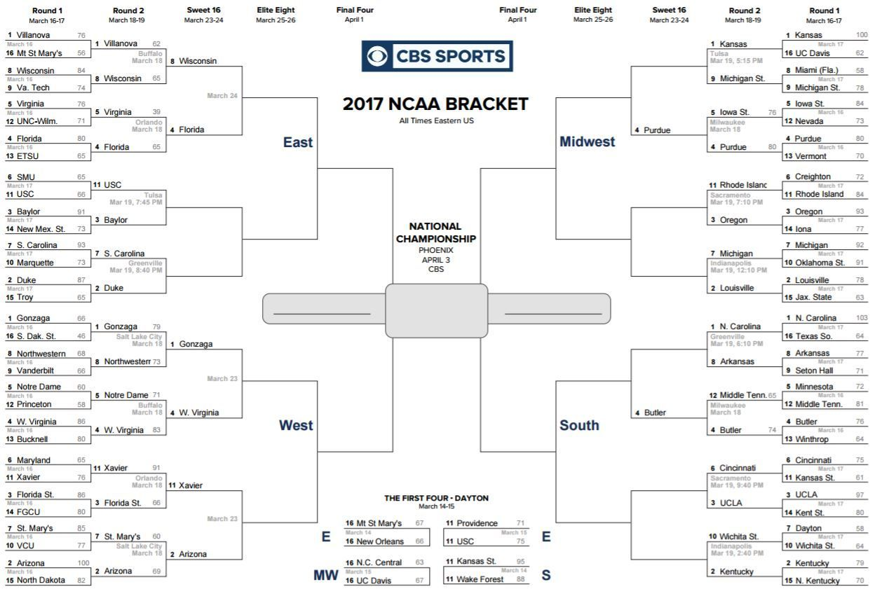 2017 NCAA Tournament: Scores, bracket, updates, results, full schedule for  Sunday