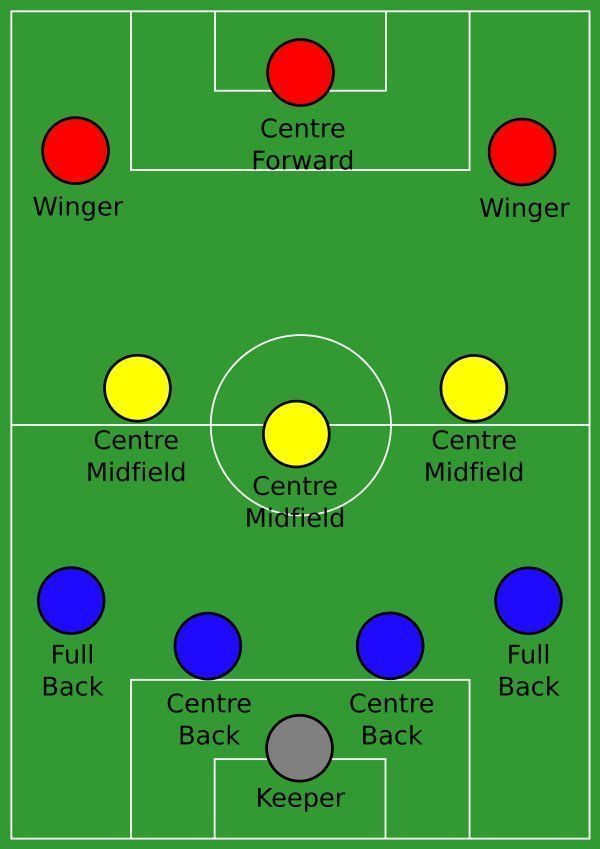 How To Attack In Soccer Using The 4 3 3 Formation In 2020 Soccer Games Soccer Fans Football Tactics