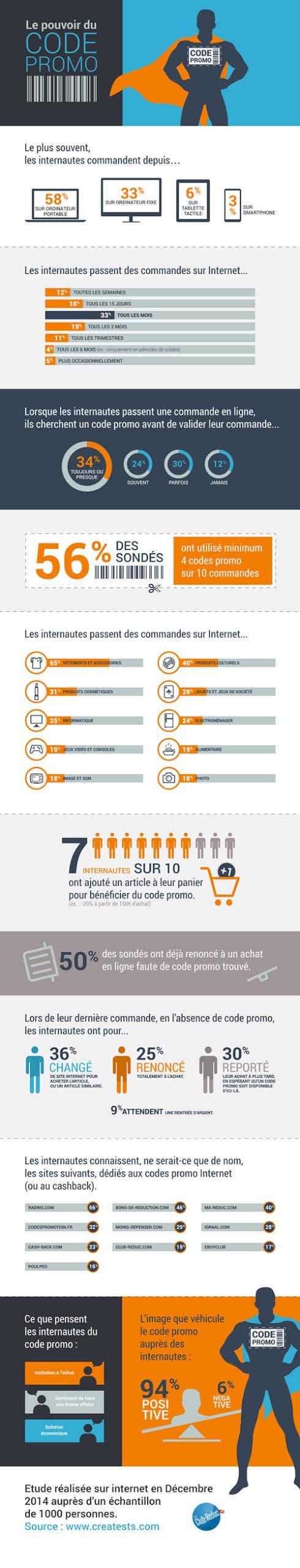 Ou En Est On Sur L Utilisation Des Codes Promo En France Code Promo Infographie E Commerce