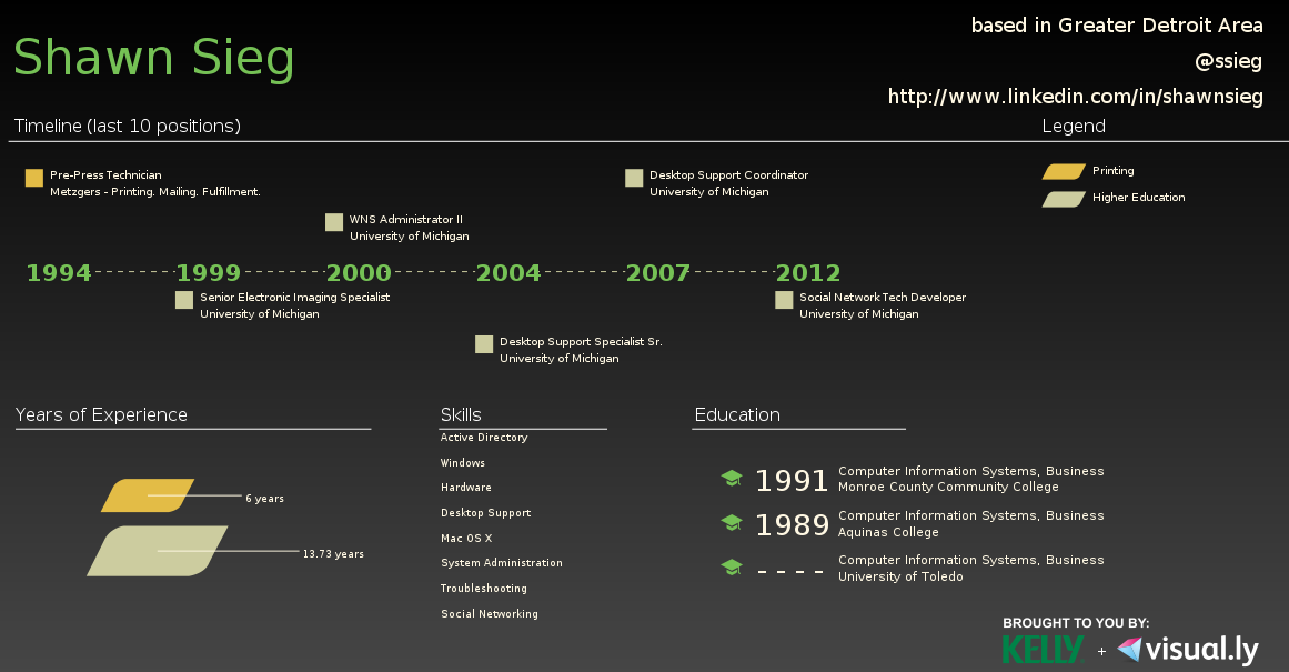 You can view my resume #infographic here and see how my career looks ...