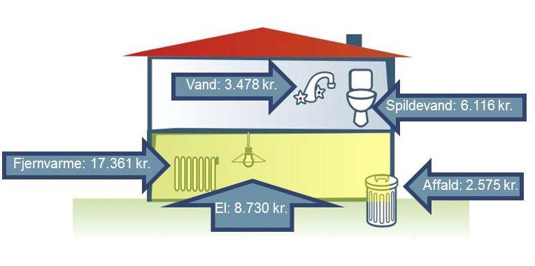 Energilån   Forsyning Helsingør A/S
