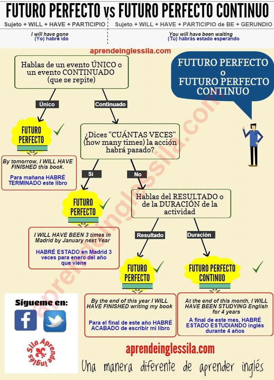 4634bdefbe Futuro Perfecto Continuo Futuro Ingles, Mejora Tu Inglés, Segundo Idioma,  Verbos Ingles,