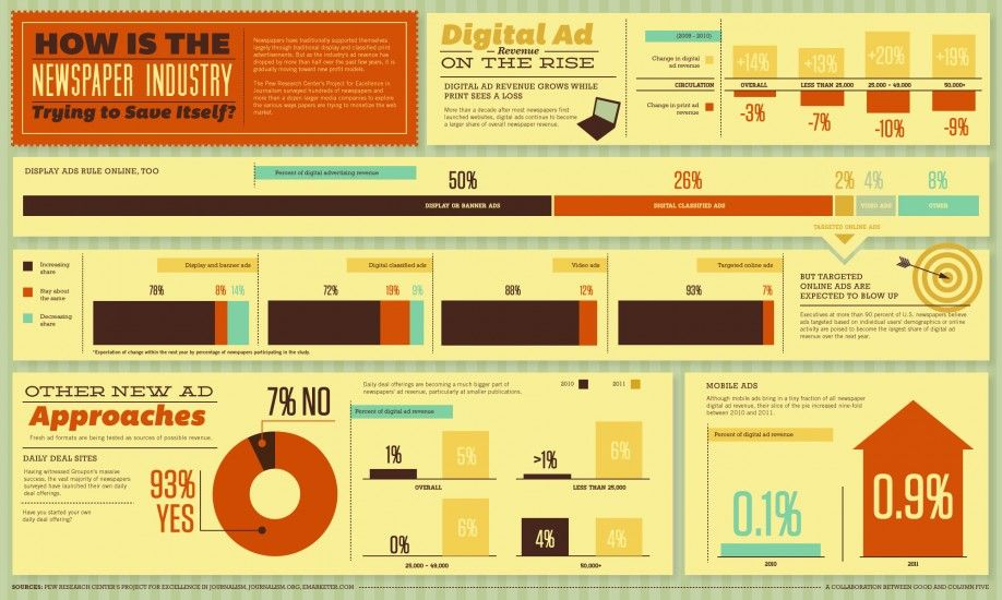 GOOD Infographic: How Is the Newspaper Industry Trying to Save Itself? - Column Five Media
