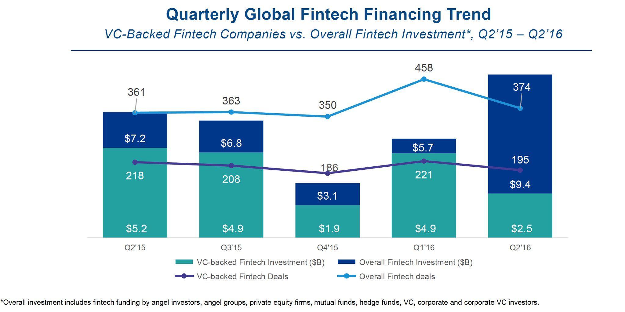 RT JimMarous: Q2 2016 #Fintech VC Funding Down  $4.5B AlibabaGroup Impacts Growth https://t.co/UlphWRTHMg  CBins https://t.co/Xtuch6Jwf6