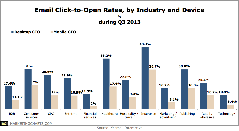 Yesmail Email Cto By Industry And Device In Q3 Nov2013 Online Business Strategy Open Rate Retail Technology