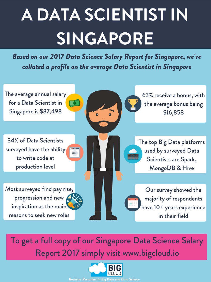 profile of a data scientist in singapore based on the big cloud profile of a data scientist in singapore based on the big cloud data science salary report