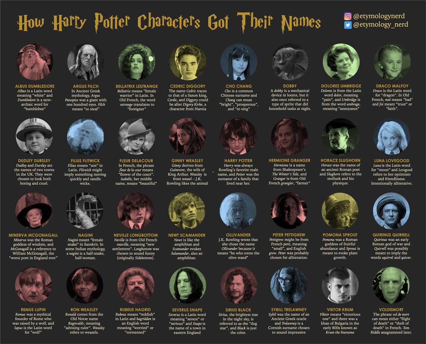 How J K Rowling Created The Names Of Harry Potter Characters Infographic Merken Zeichen Harry Potter