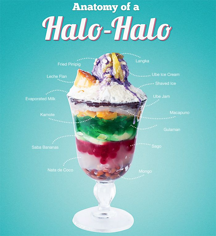 Halo A Filipino Treat Is Made Up Of An Assortment Tropical Fruits Topped With Shaved Ice Ube Cream And Strips Flan Drizzled