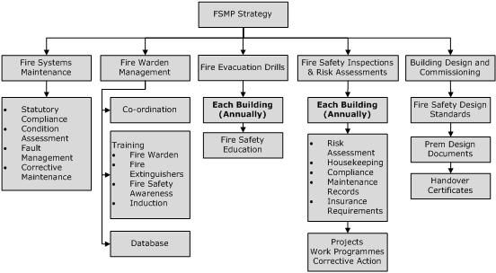 fire system inspection report - Google Search F ! R E - evacuation plan templates