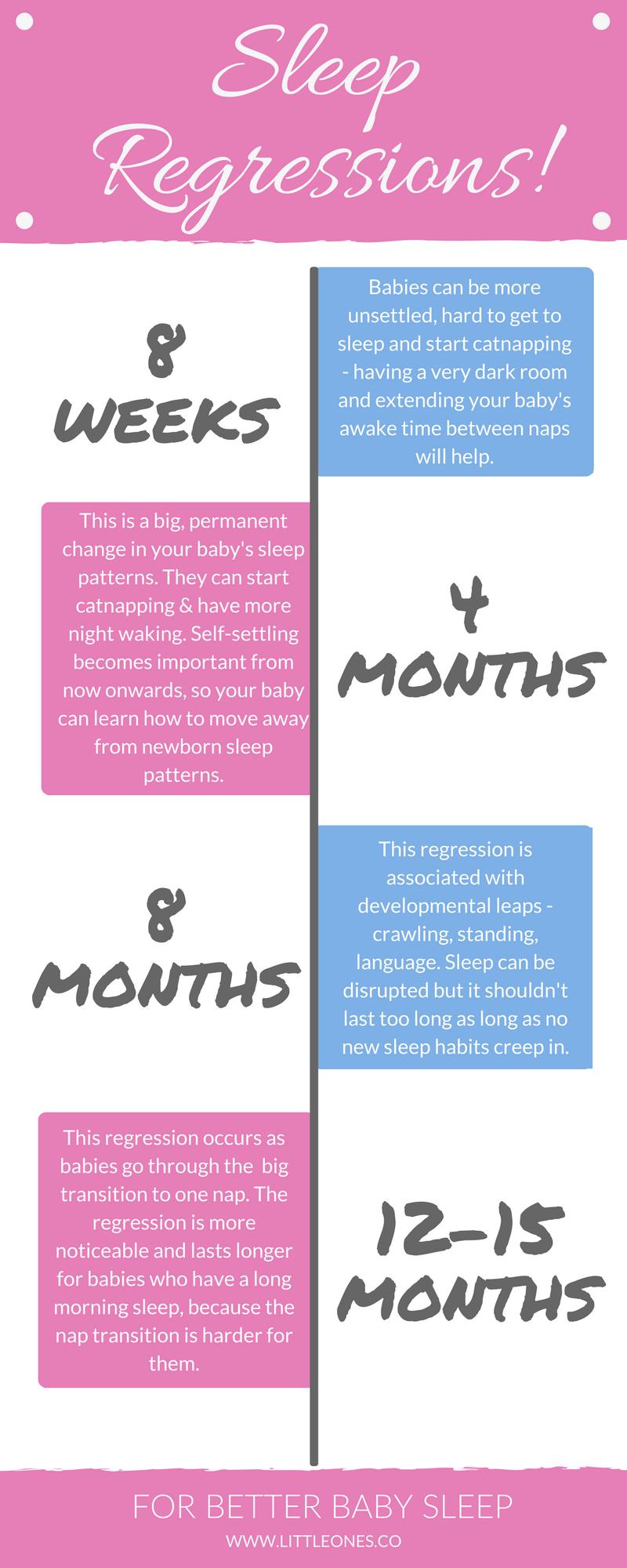 Sleep Regressions Babies go through some big regressions ...