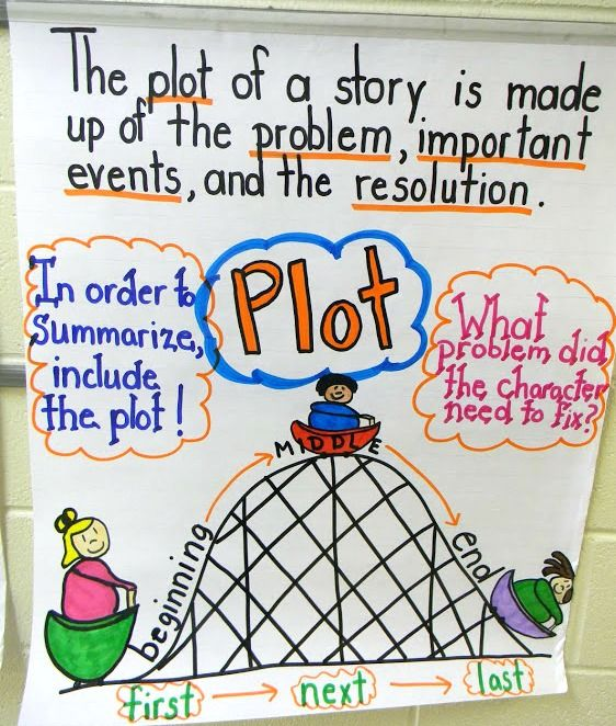 strip diagram anchor chart ford can bus wiring great installation of plot elementary literacy teaching ideas pinterest rh com tape