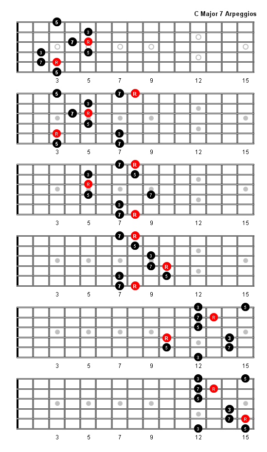 C Major 7 Arpeggio Arppegios Pinterest Guitars Guitar Chords