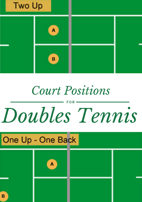 There Are Three Basic Court Positions For Doubles Tennis Two Up Two Back And One Up One Back Court Positions For Doubles Tennis Http Www Active Com Tennis