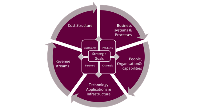 Apex target operating model strategy technology for Strategic design consultancy