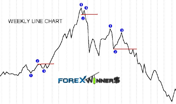 Forex Indicator Forex Trading System Best Trend Strategy Harmonic