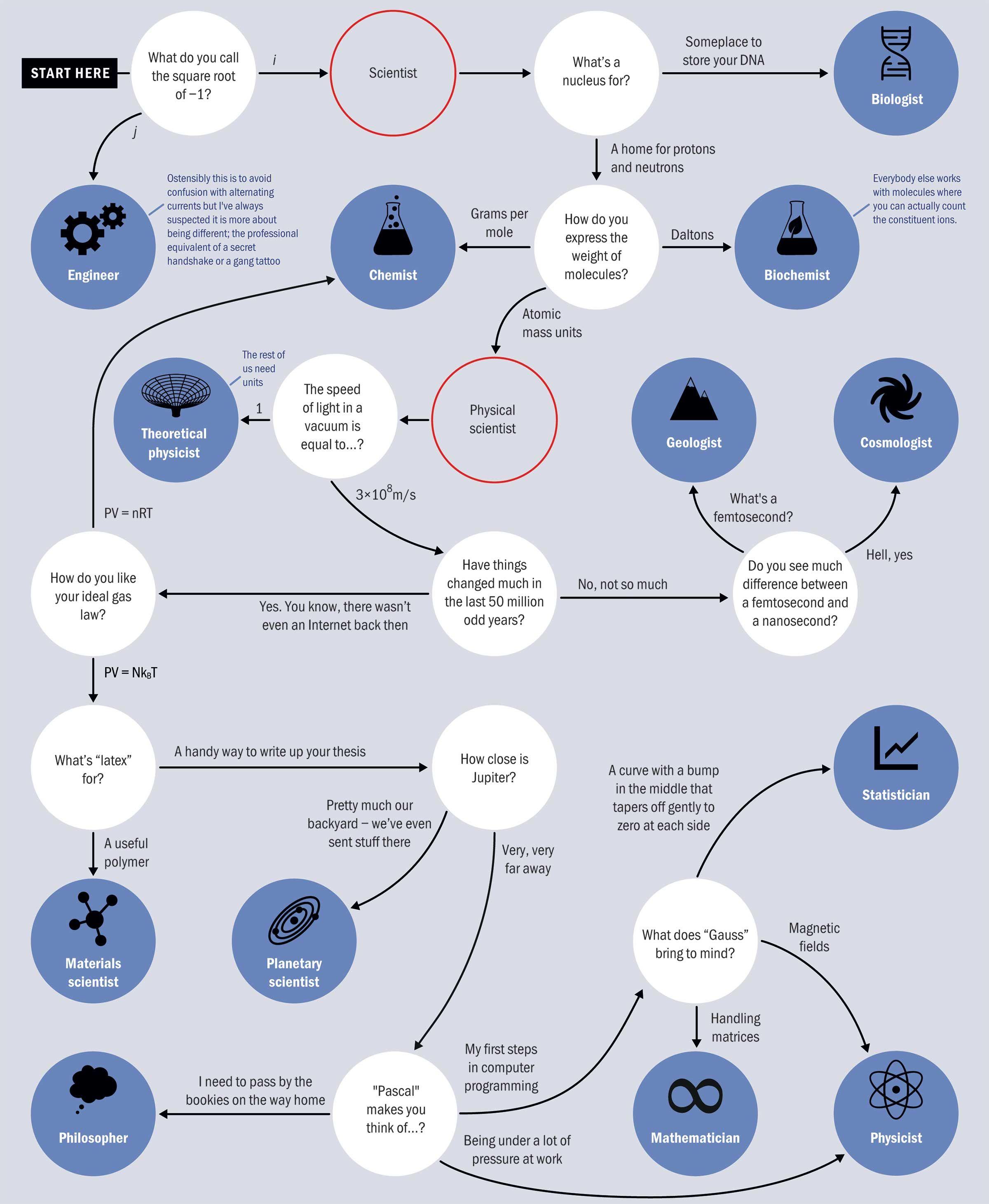 What Kind Of Scientist Are You Atomic Mass Unit Scientific Method Scientist