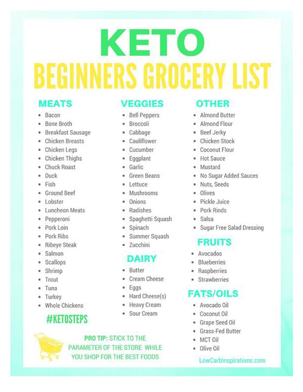 Keto Diet For Beginners Week 1 Shopping List Keto Diet For Beginners Ketogenic Diet Meal Plan Keto Diet