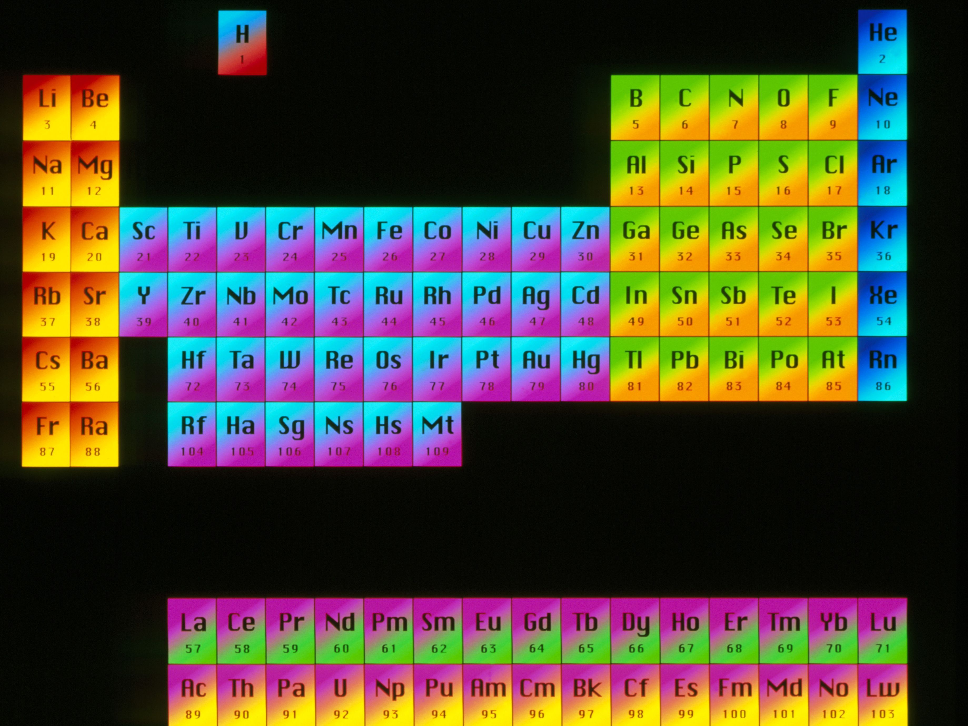 You Can Download Unique Periodic Table Important Groups At