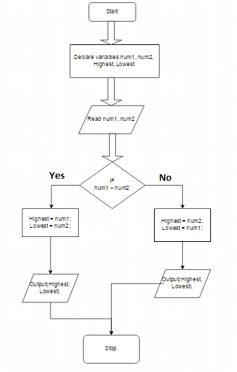 Flow Chart Of Ascending Order Google Search Flow Chart Chart Order